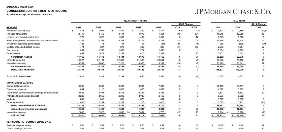 摩根大通(JPM.US)全年EPS达10.72美元高于市场预期,低利率进一步推动其消费者业务