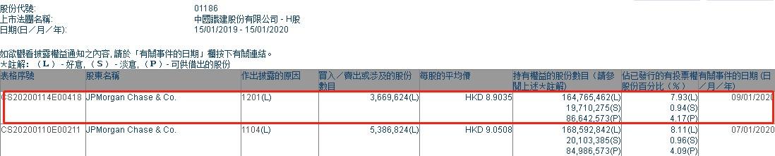 摩根大通减持中国铁建(01186)约323.64万股 每股作价8.9港元