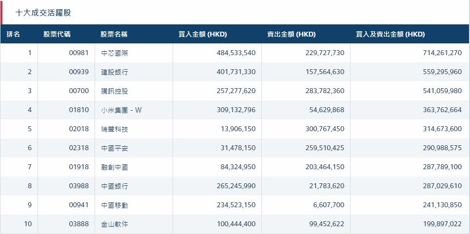北水动向(1.16)|北水净流入13.4亿 中芯国际(00981)成市场焦点 获超4亿净买入