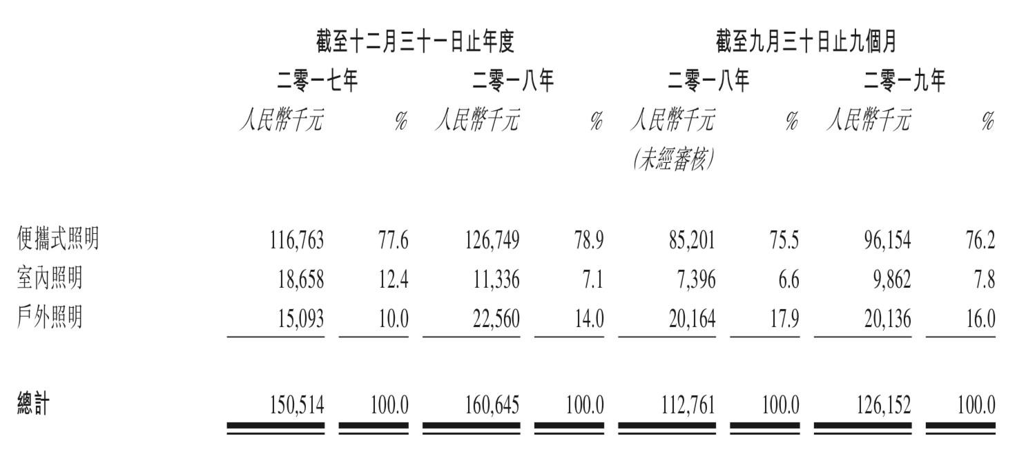 新股消息 | 星光宝光电科技二次闯关港交所创业板,于中国便携式LED灯珠制造市场排名第三