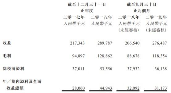 新股消息 | 大山教育递表港交所 为郑州中小学课后教育服务最大提供商