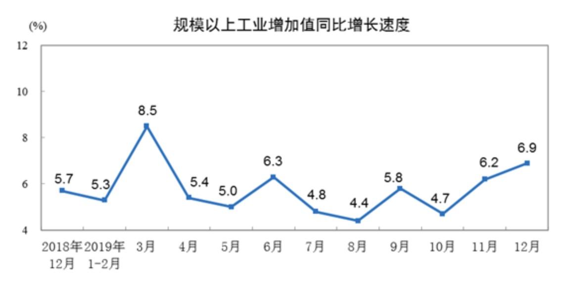 12月规模以上工业增加值同比增6.9% 电气机械和器材制造业增12.4%