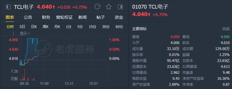"""中金:维持TCL电子(01070)""""跑赢行业""""评级 目标价5港元"""
