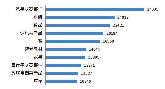 中消协:2019年受理消费者投诉82万件,汽车及零部件居首位