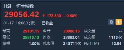 港股收盘(1.17)|恒指收涨0.6% 小米(01810)收涨8.35% 市值重返三千亿