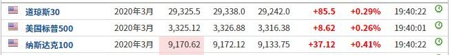 美股前瞻 | 三大股指期货上扬,推特(TWTR.US)盘前跌近2%