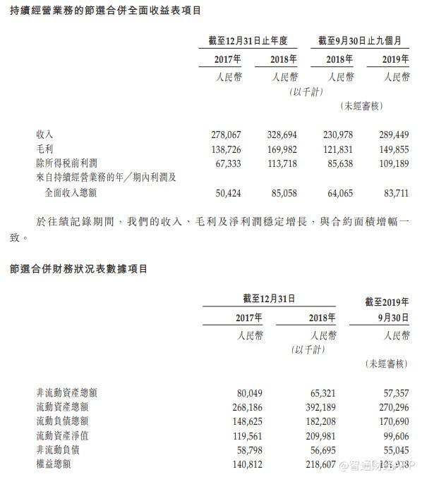 新股消息 |COCO Park运营商星盛商业递表 运营面积深圳第三