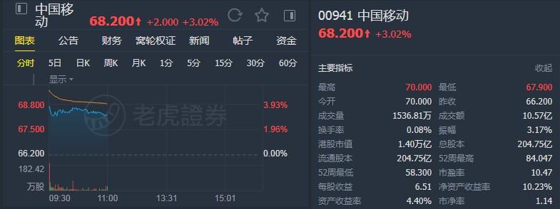"""大摩:预计中国移动(00941)未来60天股价将上涨 升至""""增持""""评级"""