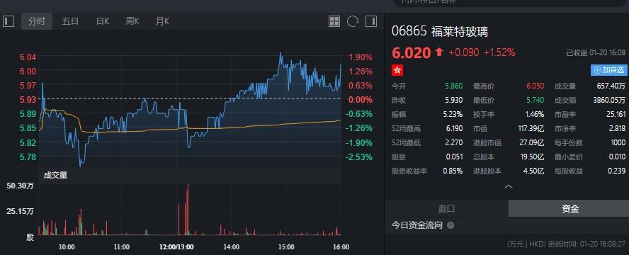 股东蒋锦志减持福莱特玻璃(06865)598.8万股,每股作价约5.82港元