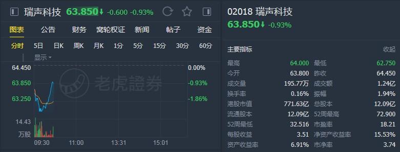 """星展:上调瑞声科技(02018)目标价至100港元 予""""买入""""评级"""