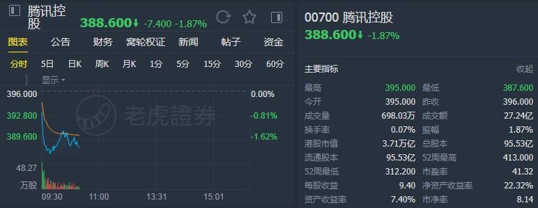 """高盛:升腾讯(00700)目标价至480港元 维持""""买入""""评级"""