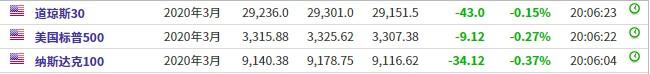 美股前瞻 | 美股三大股指期货走低 中概股普遍走势不佳