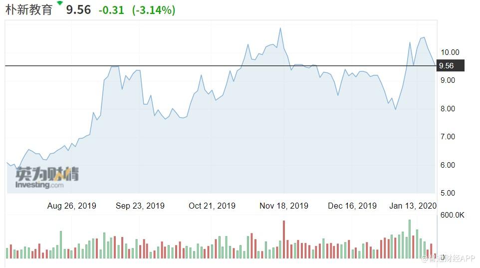 美股异动 |朴新教育(NEW.US)跌超3%,股价连续第四日下跌