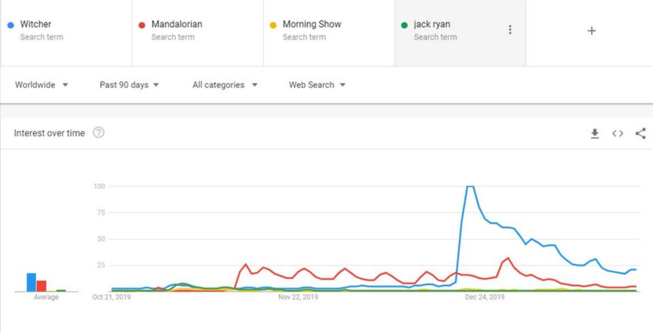 原创剧集《巫师》有多火?奈飞(NFLX.US)甩出谷歌搜索趋势图证明自己