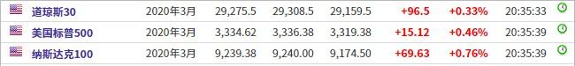 美股前瞻 | 美股三大股指期货走高 蔚来(NIO.US)盘前涨超4%