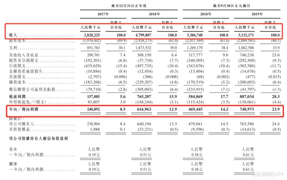 新股消息 |全球最大肝素API供应商海普瑞申请香港上市 2019年前九月净利达7.49亿
