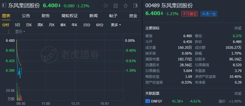 """富瑞:降东风(00489)目标价至6港元,下调评级至""""持有"""""""