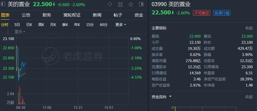 """中金:予美的置业(03990)目标价29.1港元 维持""""跑赢行业""""评级"""
