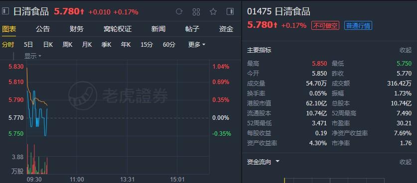 """大摩:予日清食品(01475)""""增持""""评级 目标价8.6港元"""