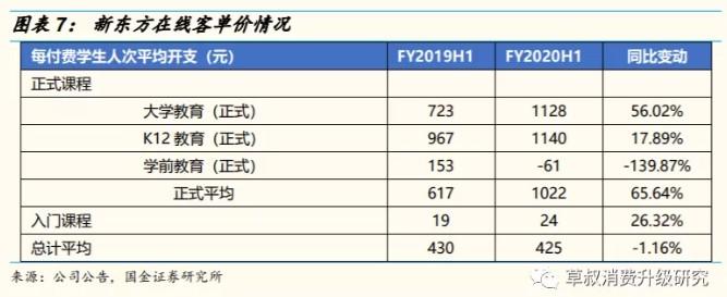 新东方在线(01797)持续力推K12,东方优播快速发展模型验证