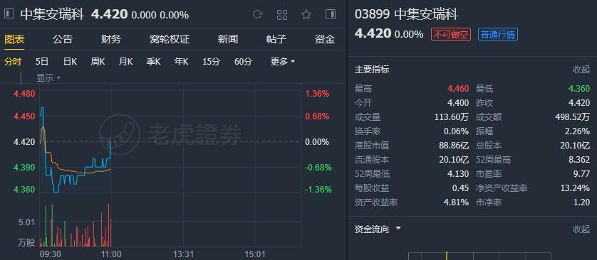 """瑞银:予中集安瑞科(03899)""""买入""""评级,降目标价至7港元"""