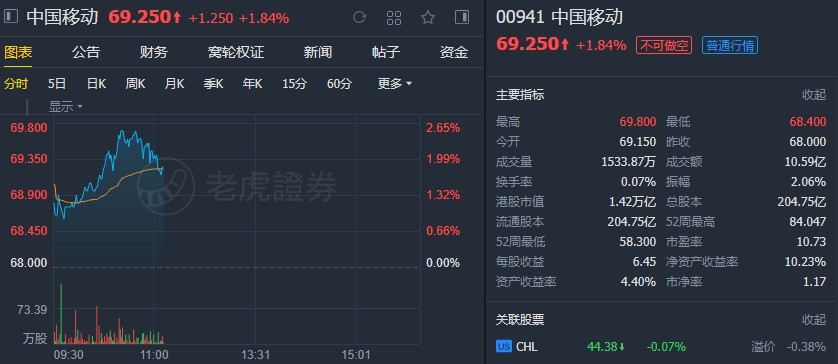 """野村:维持中移动(00941)""""买入""""评级,目标价90港元,为中资电信股首选"""