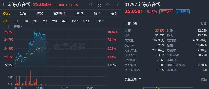 """瑞银:升新东方在线(01797) 目标价至27港元,维持""""买入""""评级"""