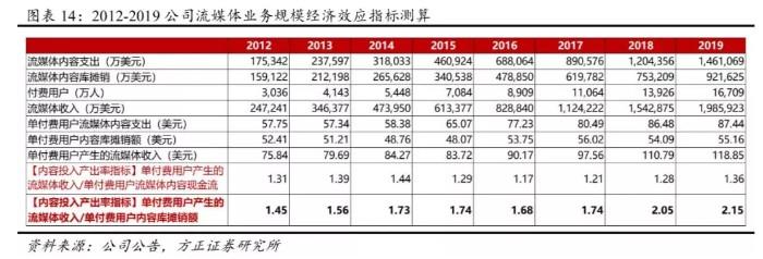 Q4海外用户增长强劲 全球化成为奈飞(NFLX.US)未来核心增长引擎