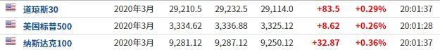 美股前瞻 | 三大股指期货小幅走高 畅游(CYOU.US)盘前涨近8%