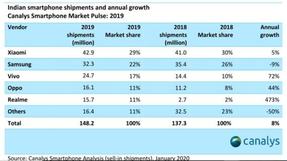 Canalys:小米(01810)2019Q4印度智能手机出货量增13% 市占率稳居市场第一