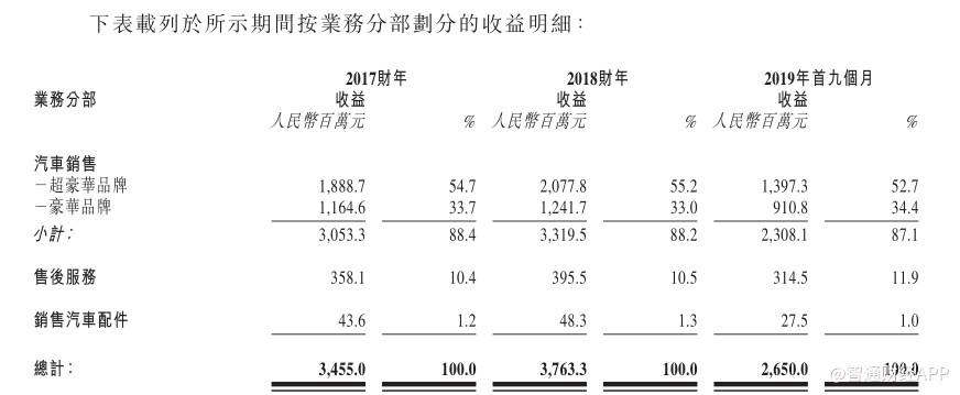 新股前瞻︱行业生态迅速恶化 星盛名车启动IPO?#33322;?#36164;金压力
