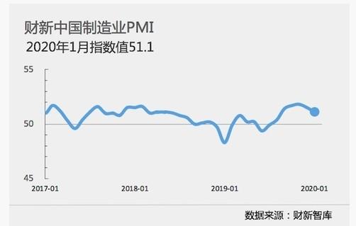 1月财新中国制造业PMI降至51.1与国家统计局制造业PMI走势一致