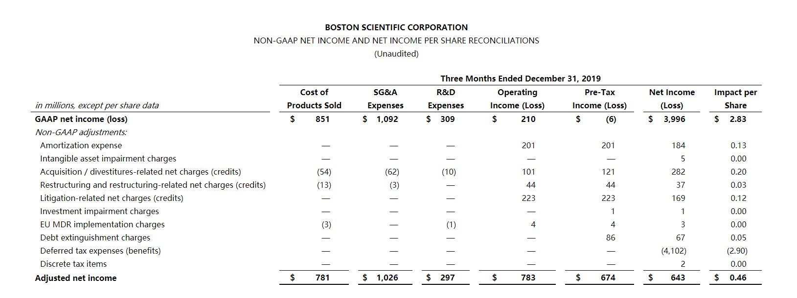 波士顿科学(BSX.US)Q4销售额受美国强劲增长的推动,同比增长13.4%至29.05亿美元