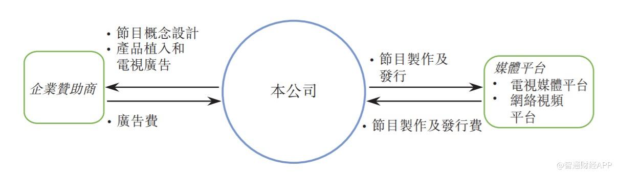"""新股解读│煜盛文化:成立仅五年,赴港上市遇综艺""""寒潮"""""""