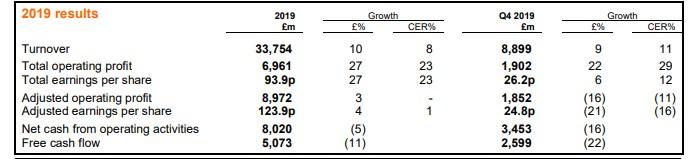 葛兰素史克(GSK.US)2019全年营收337.54亿英镑同比增长10%,预计今年销售疲软