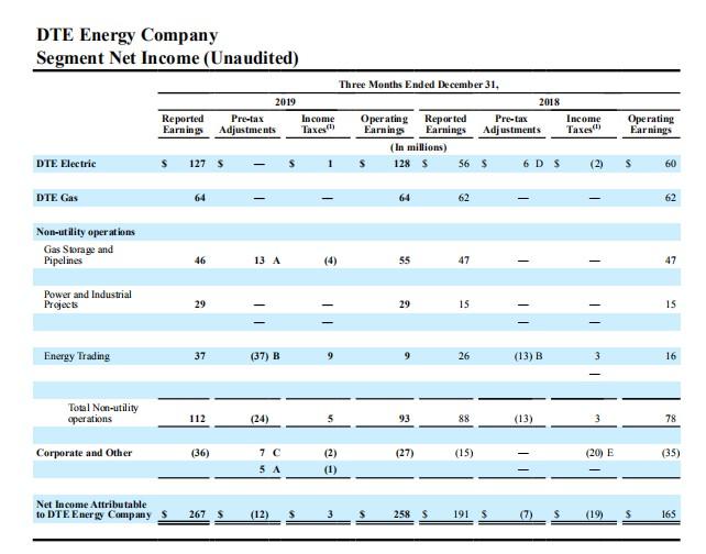 DTE能源(DTE.US)Q4每股收益同比增33%,好于市场预期