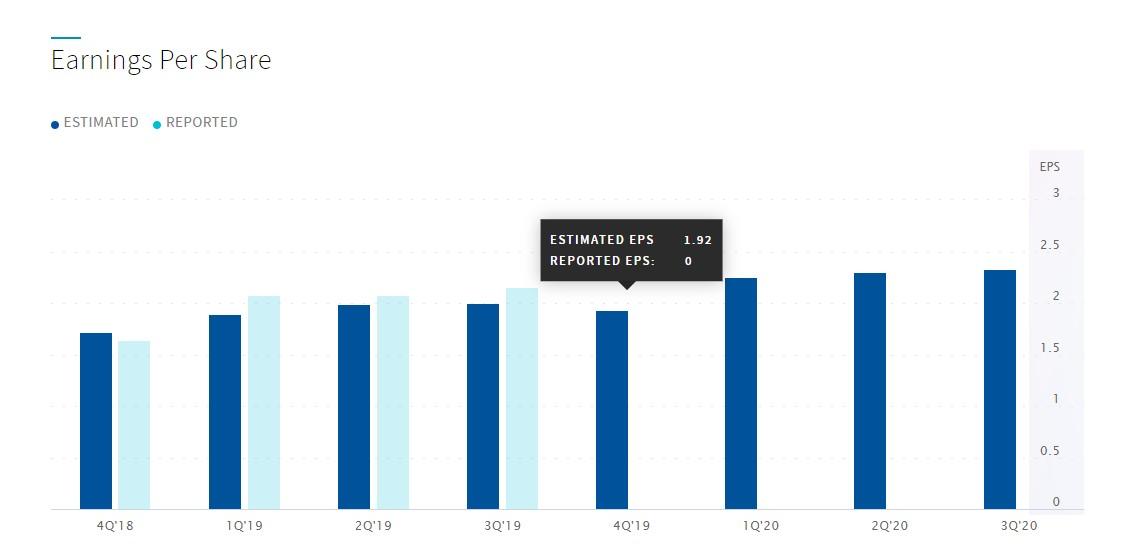 财报前瞻 | 穆迪(MCO.US)Q4每股收益预期1.92美元,同比增长8%
