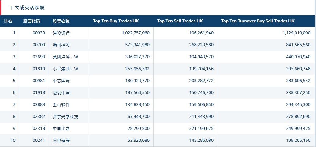 北水动向(2.7)|北水净流入23.18亿 在线办公板受追捧 金山软件(03888)、腾讯(00700)均获加仓