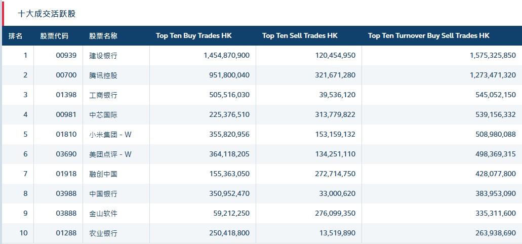 北水动向(2.11)|北水净流入42.62亿 内银股受追捧