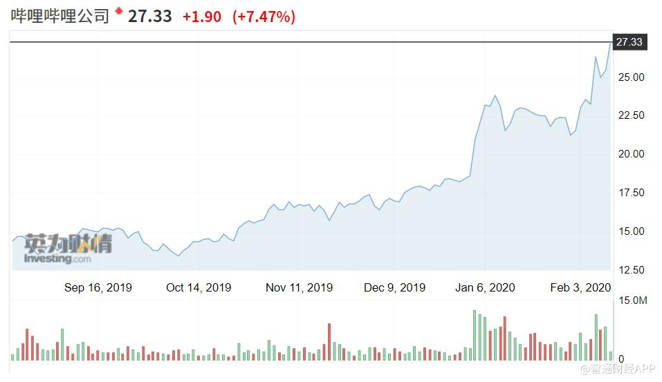 美股异动 |哔哩哔哩(BILI.US)涨超7%股价创历史新高