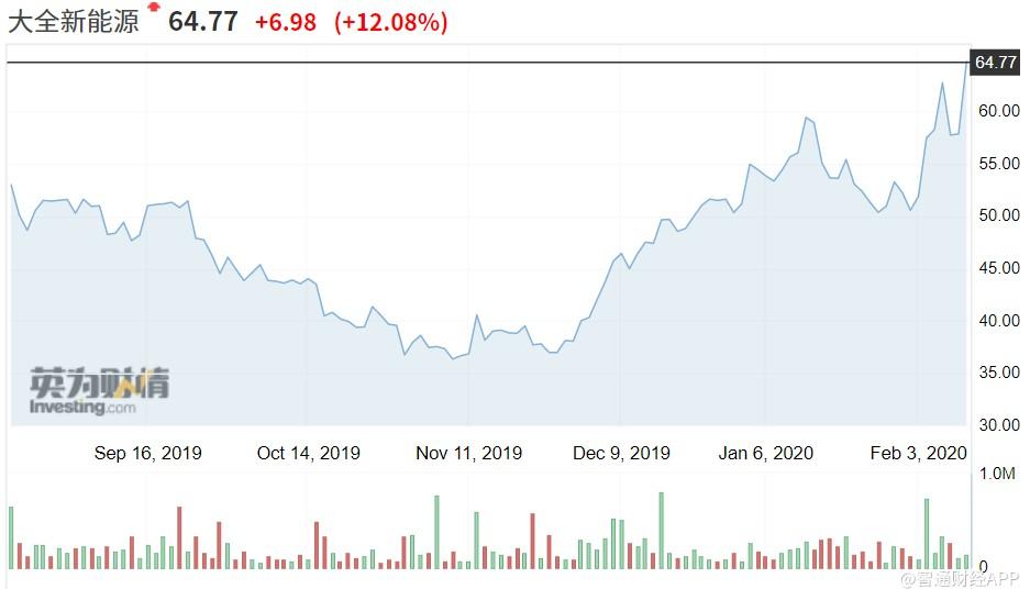 美股异动  大全新能源(DQ.US)涨超12%,总市值超8.5亿美元