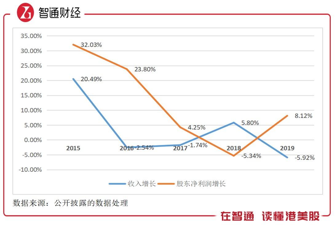 成长停滞又何妨,香港电讯(06823)靠盈利撑起近900亿市值
