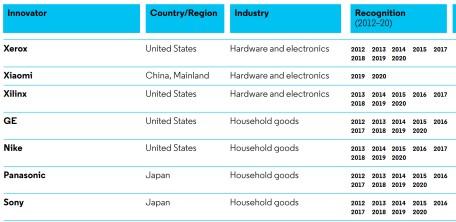 小米(01810)入围2020全球百强创新名单 AI专利申请位于全球第一阵营