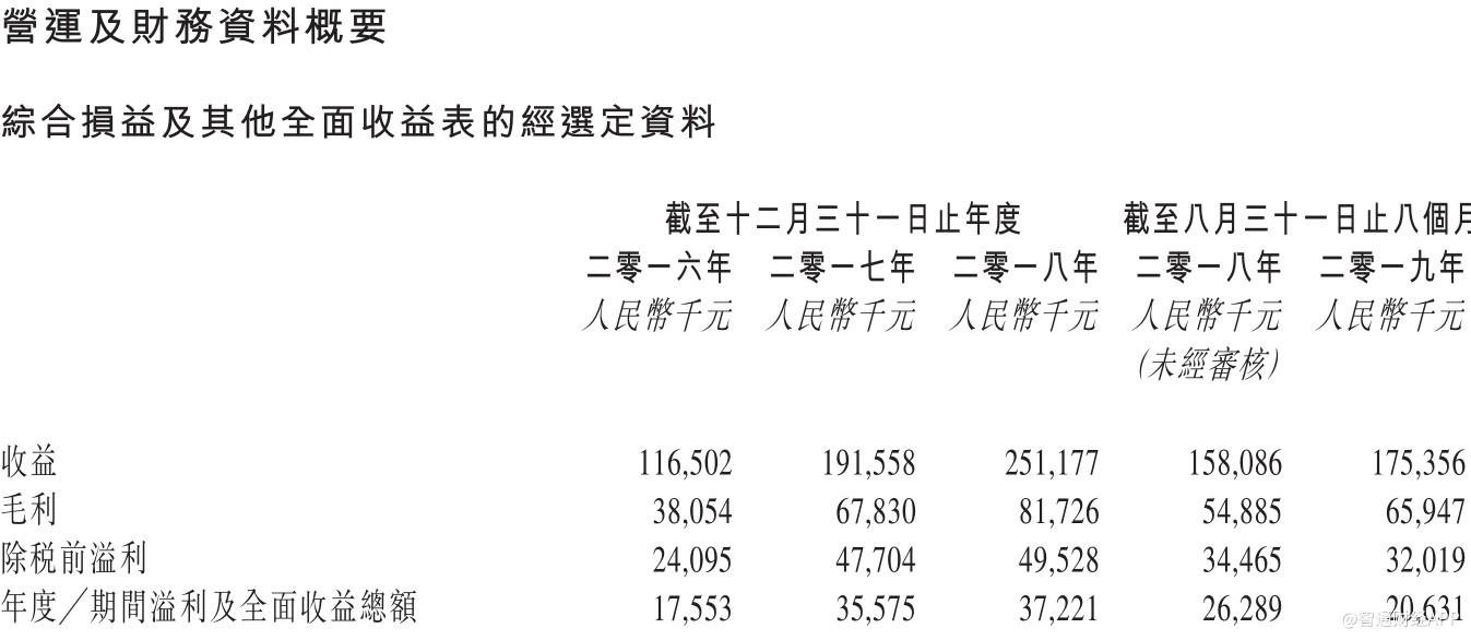新股消息 |烨星集团过聆讯 港交所将再迎一家物业公司