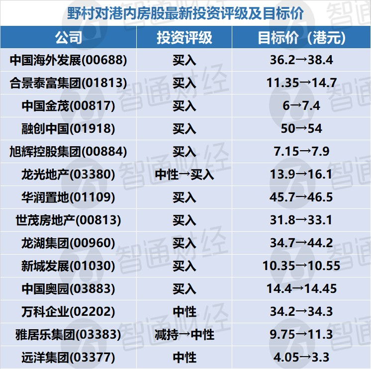 """野村:看好高质素土地储备开发商 予中国海外发展(00688)及合景泰富集团(01813)""""买入""""评级"""