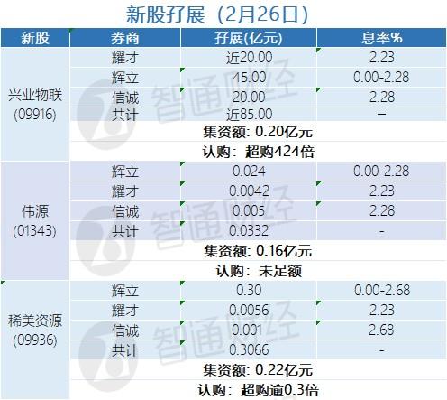 新股孖展统计 | 2月26日