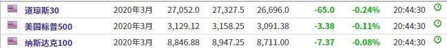 美股前瞻 | 三大股指期货收窄跌幅 新浪(SINA.US)微博(WB.US)盘前均跌超7%