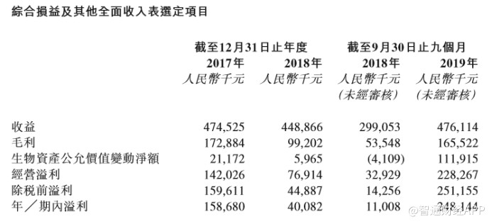 新股消息 |新三板摘牌后 四川天兆猪业申请香港IPO