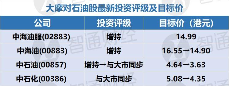 """大摩:下调油价预测 行业首选中海油(00883) 予""""增持""""评级"""