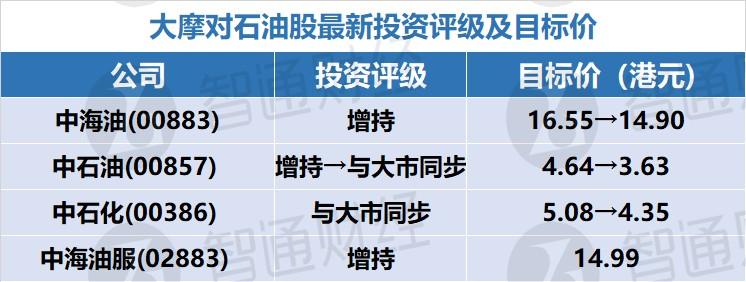 智通每日大行研报汇总︱2月28日